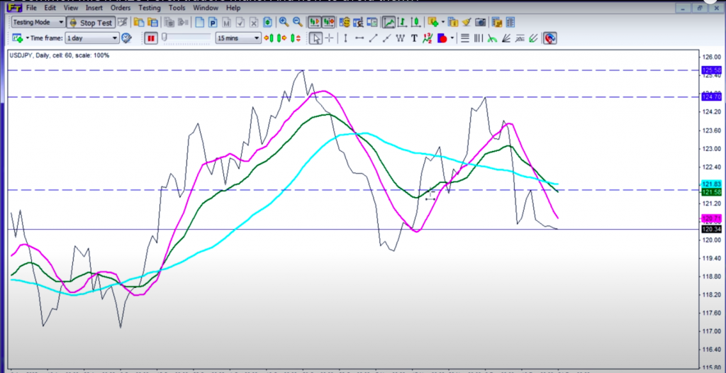 Forex line charts