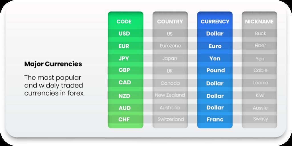 major Forex currencies