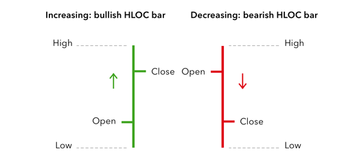 bar chart colour