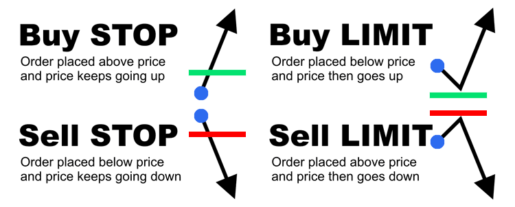forex orders, forex trading