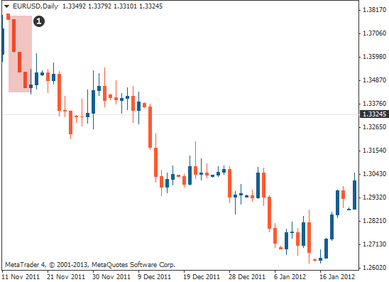 triple candlestick pattern three black crows on Forex chart