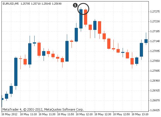 dual candlestick tweezer top on Forex chart
