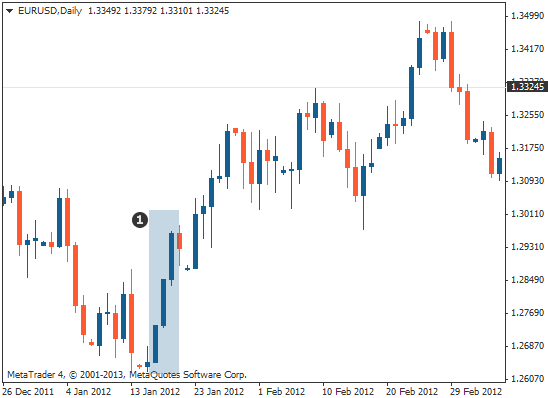 triple candlestick pattern three white soldiers on Forex chart