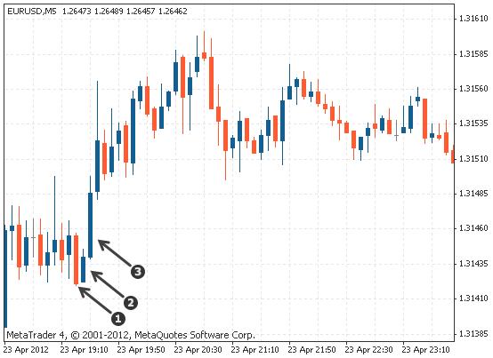three inside up triple candlestick pattern on Forex chart
