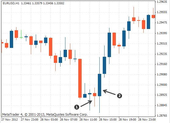 dual candlestick bullish engulfing on Forex chart