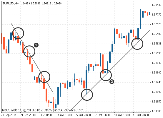 trend line points