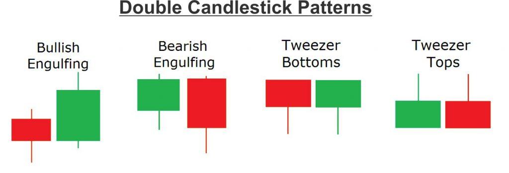 dual candlestick patterns