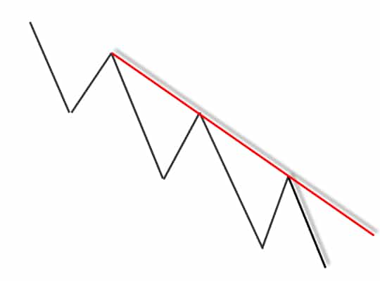 downtrend line Forex