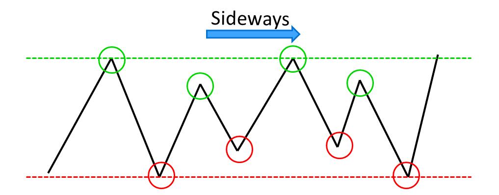 sideways trend