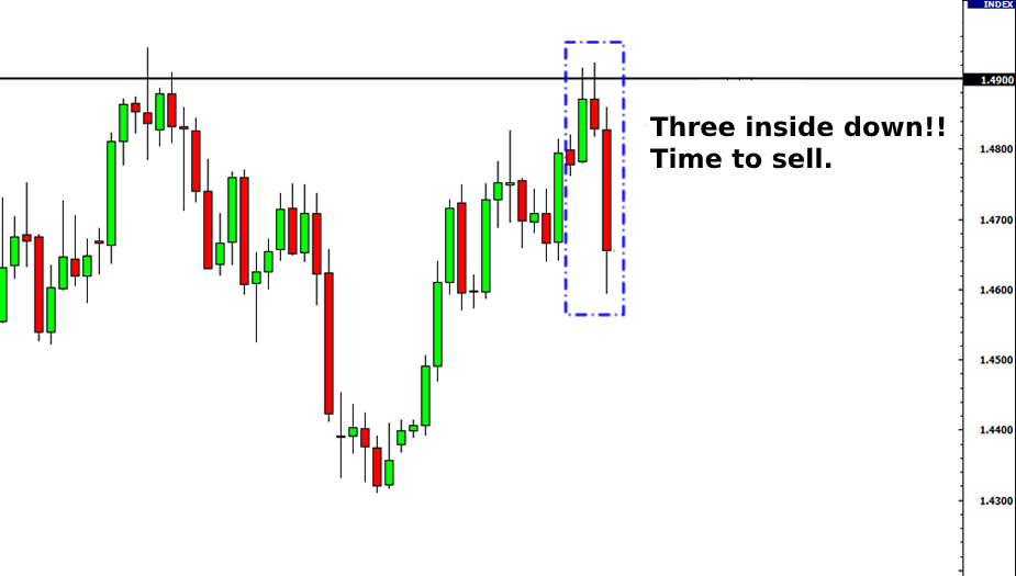 support and resistance, forex chart