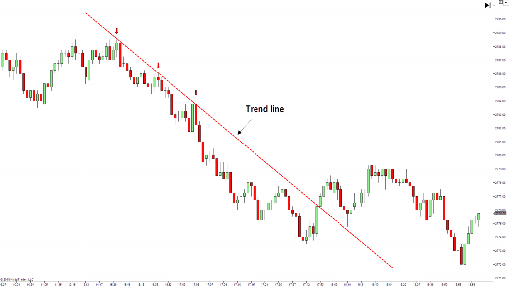trend line on a Forex chart