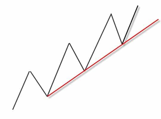 uptrend line Forex