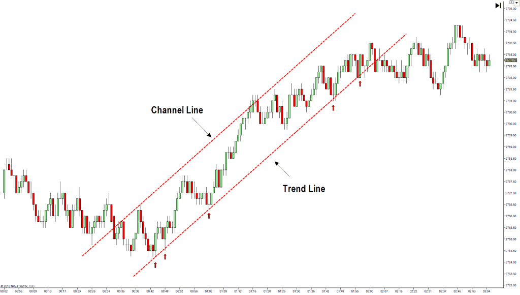 trend channel lines