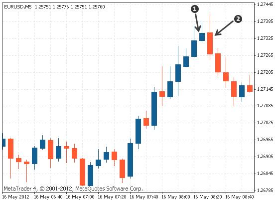 dual candlestick bearish engulfing on Forex chart