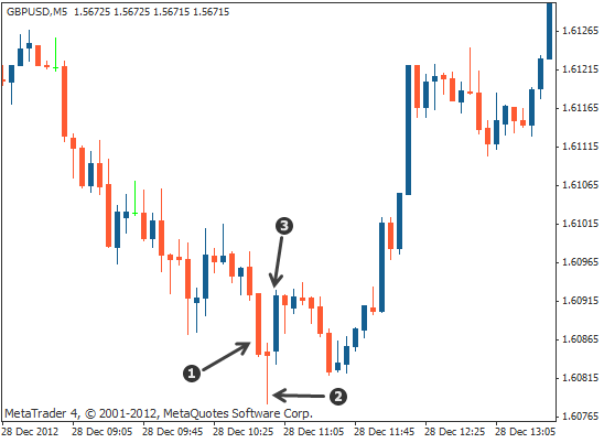 morning star triple candlestick pattern on Forex chart
