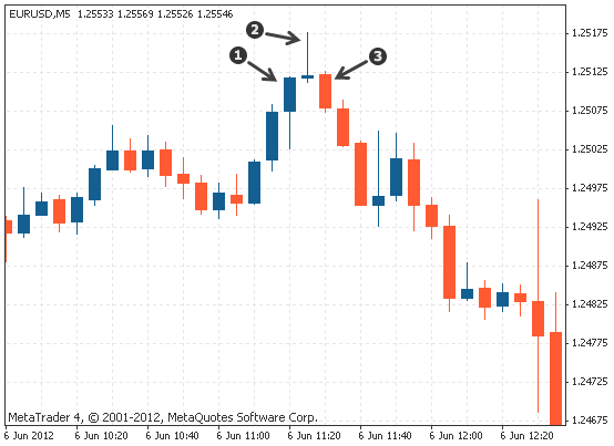 evening star triple candlestick pattern on Forex chart