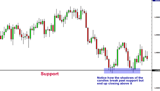 support and resistance Forex chart