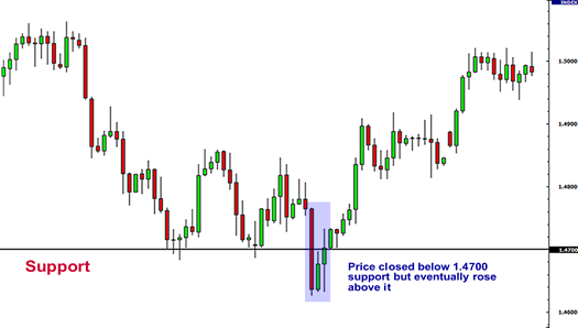 support & resistance chart