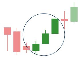 triple candlestick pattern three white soldiers
