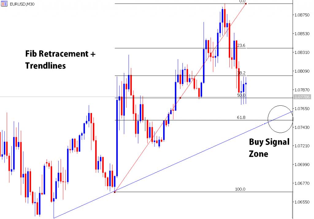 fibonacci trend line