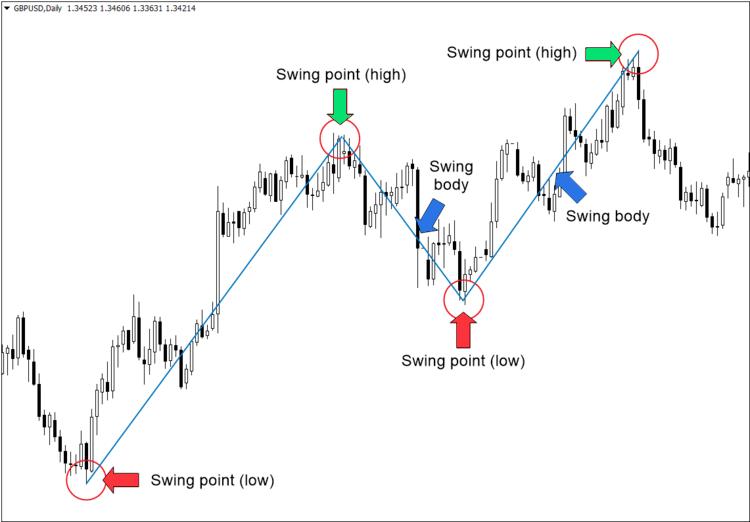 fibonacci swing low swing high