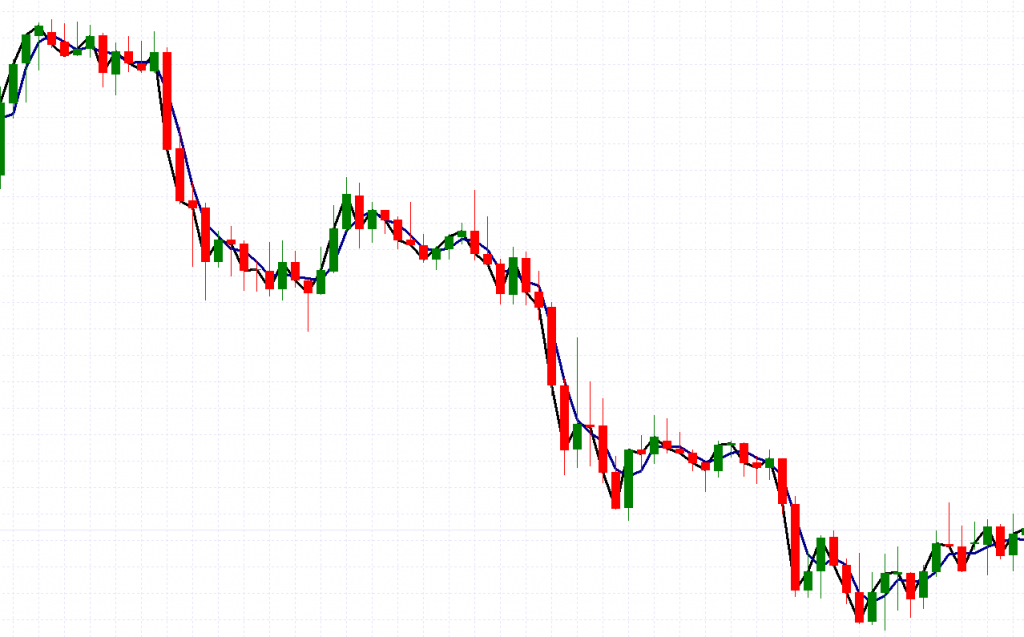 Moving Averages on a Forex chart