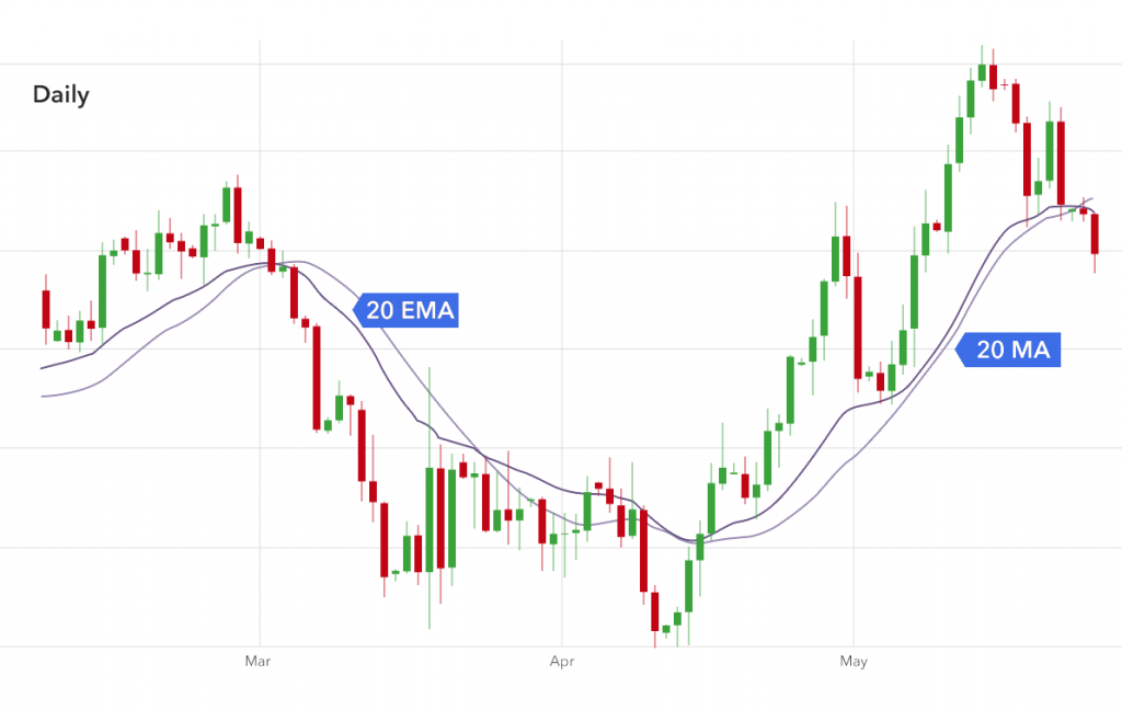 simple moving averages vs exponential moving averages, sma vs ema