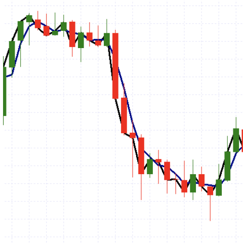 Moving Averages on a chart