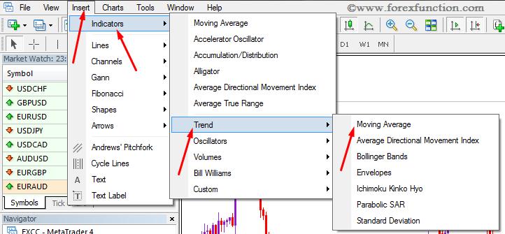 moving averages, metatrader 4, mt4