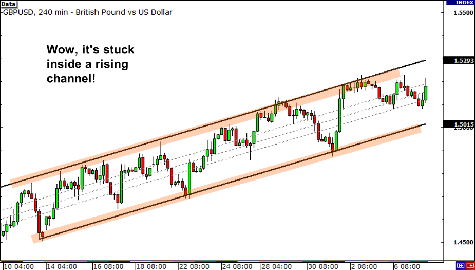 multiple time frames, forex charts