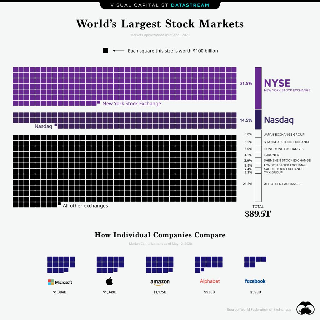 stock exchanges worldwide