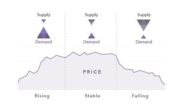 Stock Prices Change